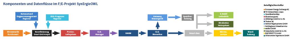 Komponenten Datenfluesse SynErgieOWL Westfalen Weser Netz